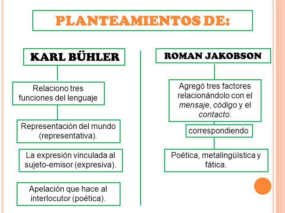 PLANTEAMIENTOS DE: ROMAN JAKOBSON KARL BÜHLER Relaciono tres funciones del lenguaje correspondiendo Representación del mundo (representativa). Agregó