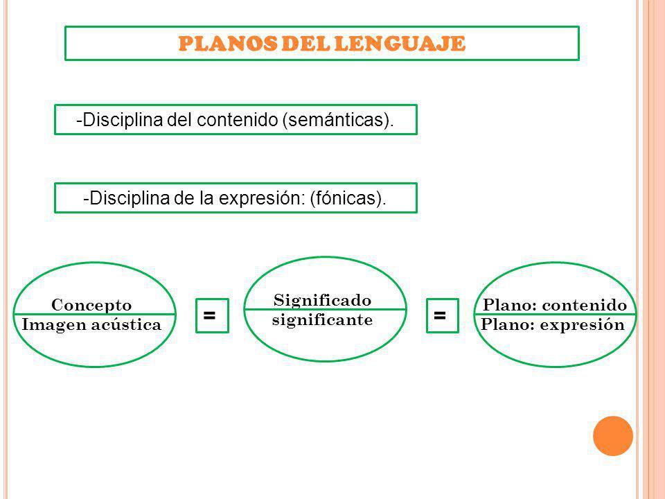 PLANOS DEL LENGUAJE Concepto Imagen acústica Significado significante Plano: contenido Plano: expresión == -Disciplina de la expresión: (fónicas). -Di