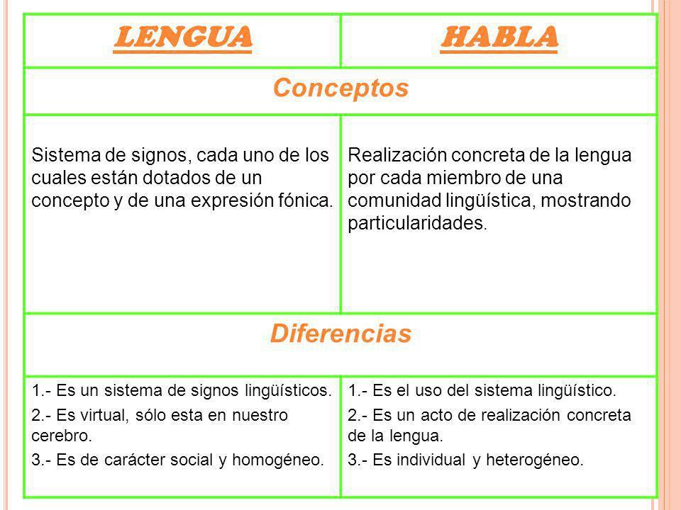 LENGUAHABLA Conceptos Sistema de signos, cada uno de los cuales están dotados de un concepto y de una expresión fónica. Realización concreta de la len