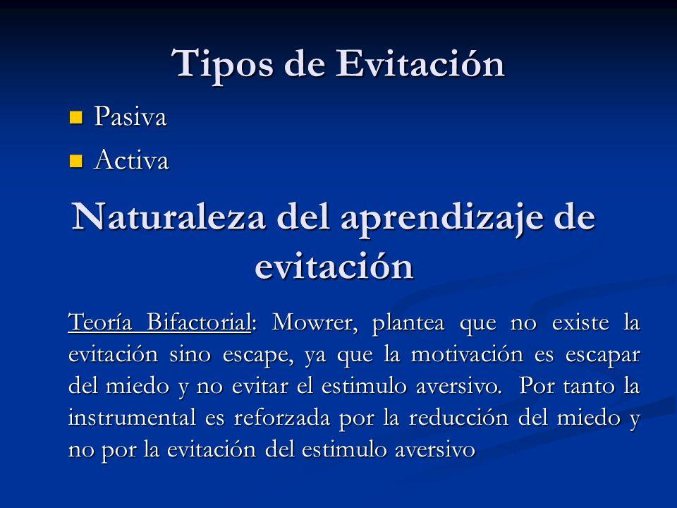 Tipos de Evitación Pasiva Pasiva Activa Activa Naturaleza del aprendizaje de evitación Teoría Bifactorial: Mowrer, plantea que no existe la evitación