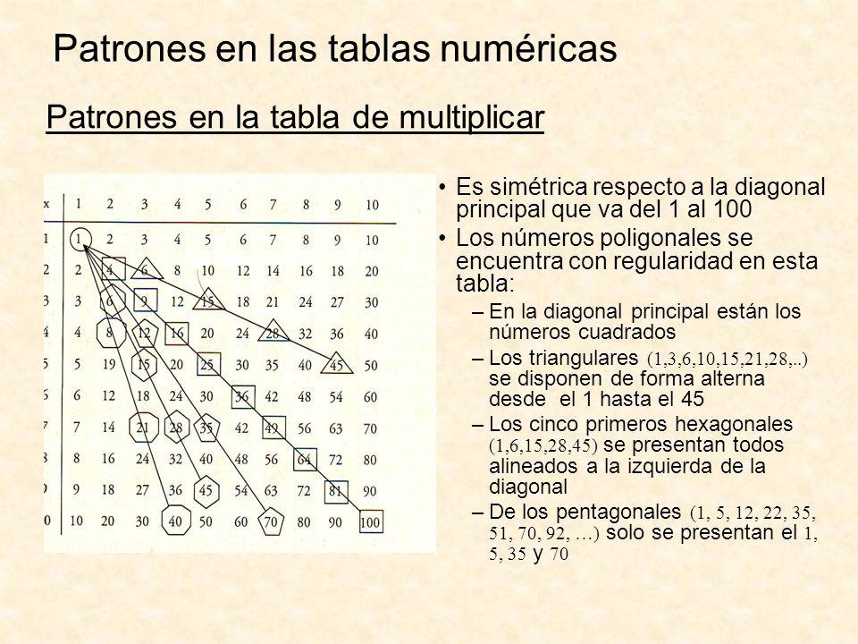 Es simétrica respecto a la diagonal principal que va del 1 al 100 Los números poligonales se encuentra con regularidad en esta tabla: –En la diagonal