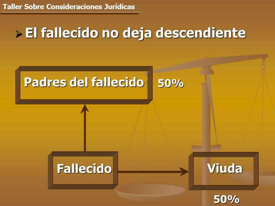 El fallecido no deja descendiente El fallecido no deja descendiente Taller Sobre Consideraciones Jurídicas Fallecido 50% Viuda Padres del fallecido 50%