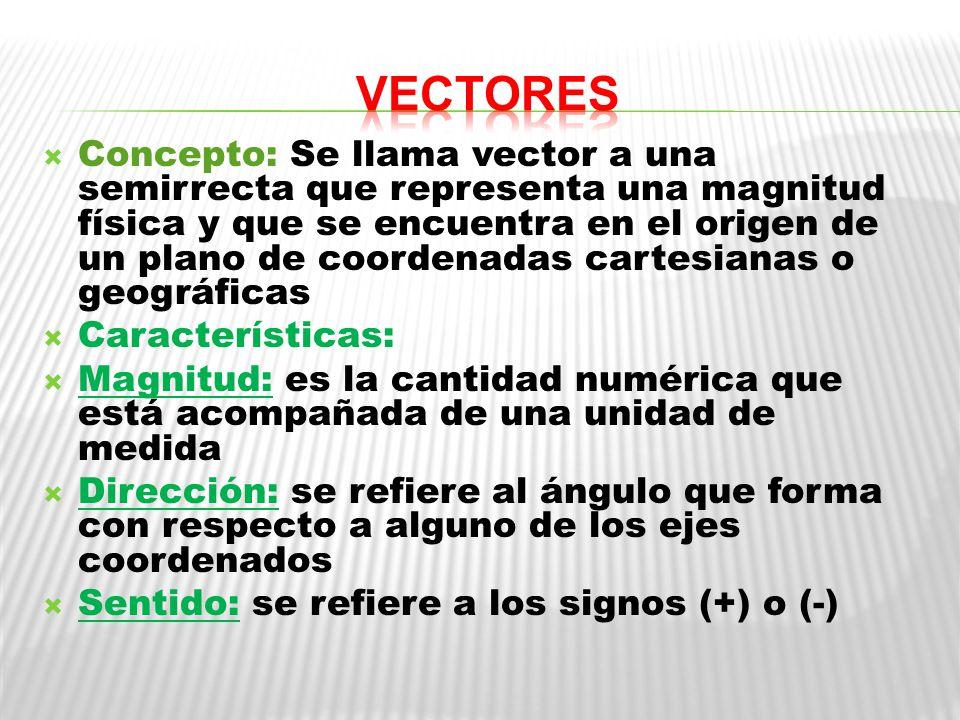 Concepto: Se llama vector a una semirrecta que representa una magnitud física y que se encuentra en el origen de un plano de coordenadas cartesianas o geográficas Características: Magnitud: es la cantidad numérica que está acompañada de una unidad de medida Dirección: se refiere al ángulo que forma con respecto a alguno de los ejes coordenados Sentido: se refiere a los signos (+) o (-)