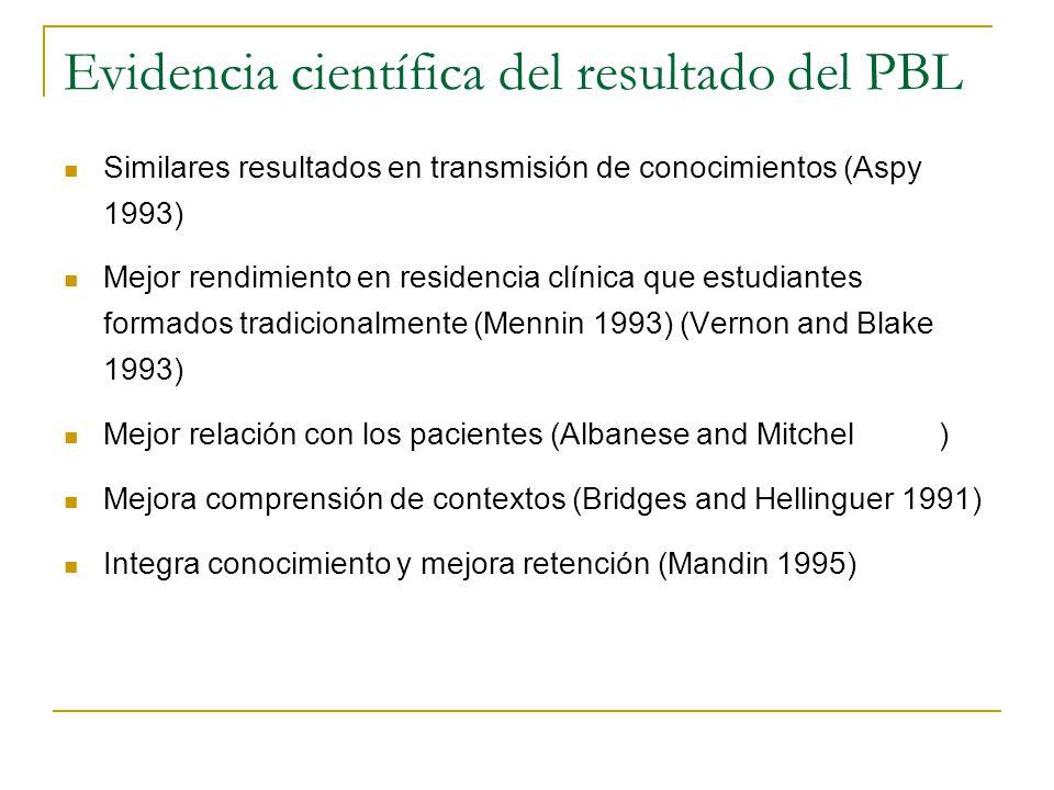 Evidencia científica del resultado del PBL Similares resultados en transmisión de conocimientos (Aspy 1993) Mejor rendimiento en residencia clínica qu