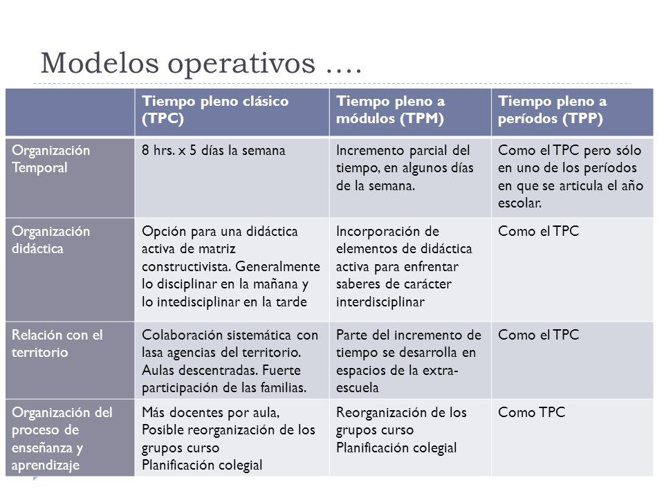 Modelos operativos …. Tiempo pleno clásico (TPC) Tiempo pleno a módulos (TPM) Tiempo pleno a períodos (TPP) Organización Temporal 8 hrs. x 5 días la s