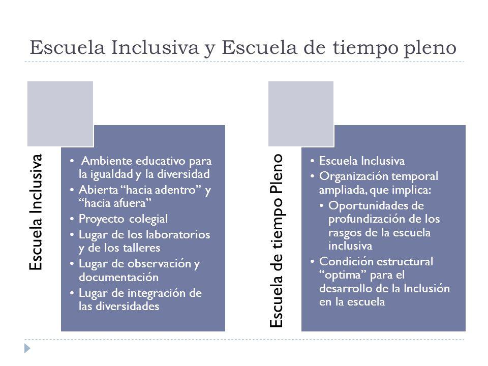 Escuela Inclusiva y Escuela de tiempo pleno Escuela Inclusiva Ambiente educativo para la igualdad y la diversidad Abierta hacia adentro y hacia afuera