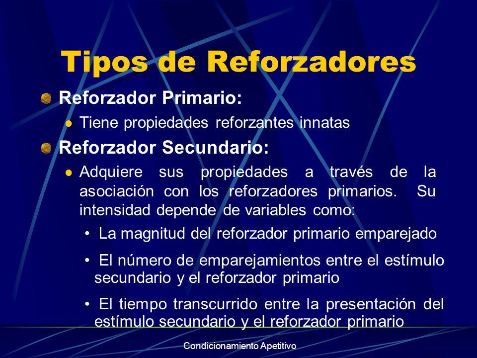 Condicionamiento Apetitivo Tipos de Reforzadores Reforzador Primario: Tiene propiedades reforzantes innatas Reforzador Secundario: Adquiere sus propie