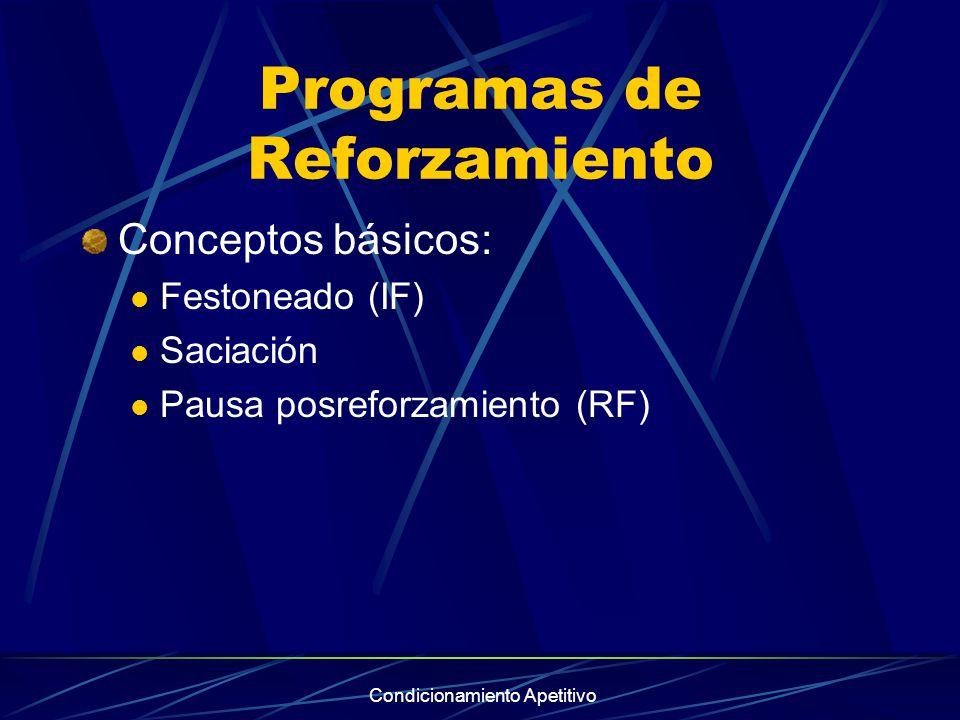 Condicionamiento Apetitivo Programas de Reforzamiento Conceptos básicos: Festoneado (IF) Saciación Pausa posreforzamiento (RF)