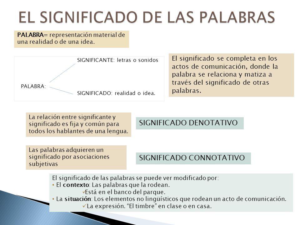 SIGNIFICANTE: letras o sonidos PALABRA: SIGNIFICADO: realidad o idea. PALABRA= representación material de una realidad o de una idea. La relación entr