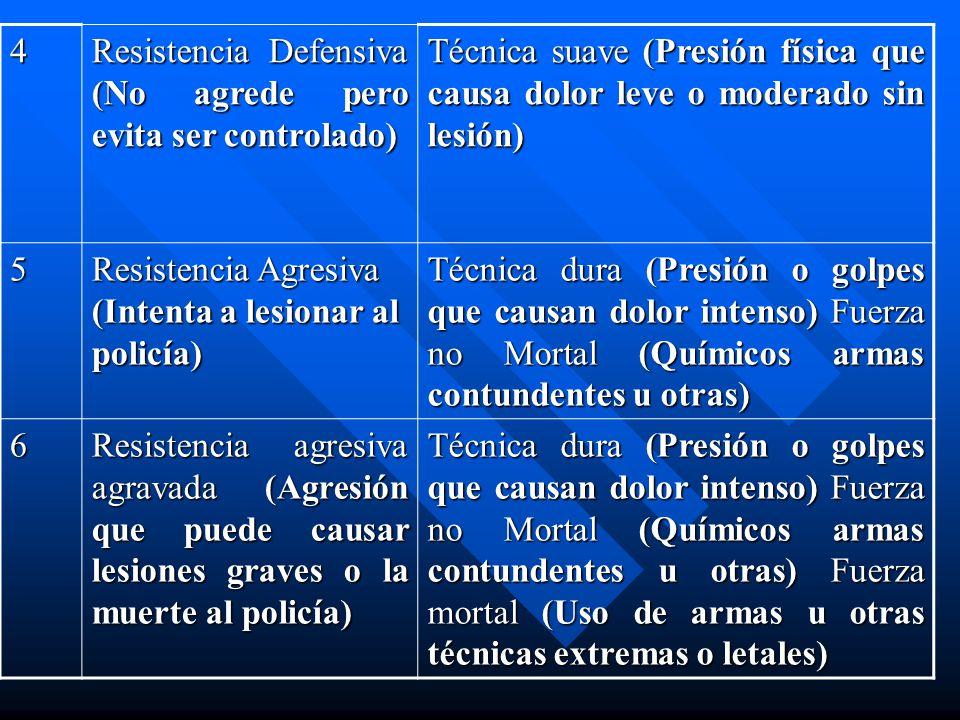 4 Resistencia Defensiva (No agrede pero evita ser controlado) Técnica suave (Presión física que causa dolor leve o moderado sin lesión) 5 Resistencia