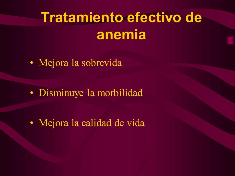 Tratamiento efectivo de anemia Mejora la sobrevida Disminuye la morbilidad Mejora la calidad de vida