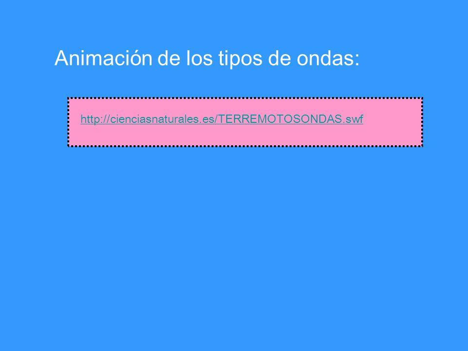 http://cienciasnaturales.es/TERREMOTOSONDAS.swf Animación de los tipos de ondas: