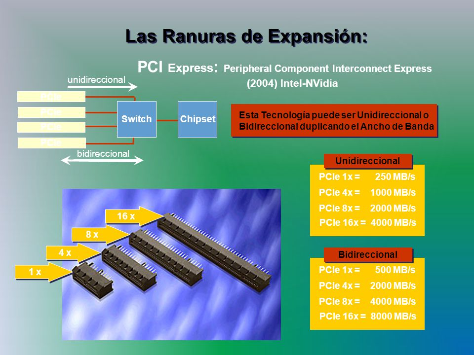 Las Ranuras de Expansión: PCI Express : Peripheral Component Interconnect Express (2004) Intel-NVidia 16 x 8 x 4 x 1 x PCIe Switch Chipset unidireccio