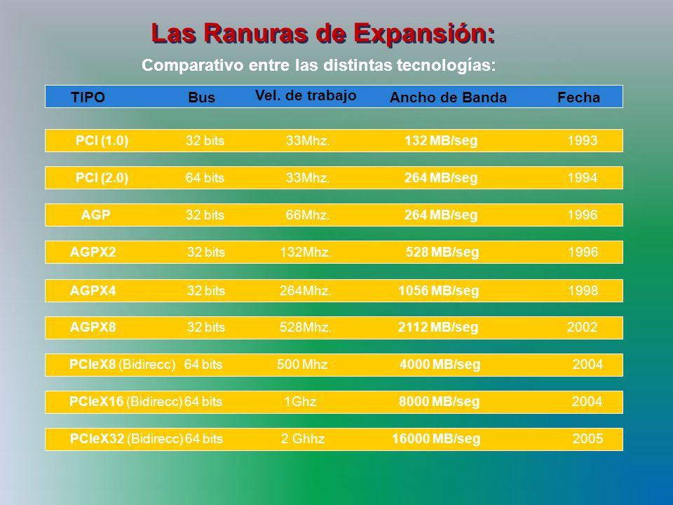 Las Ranuras de Expansión: Comparativo entre las distintas tecnologías: Bus Vel.