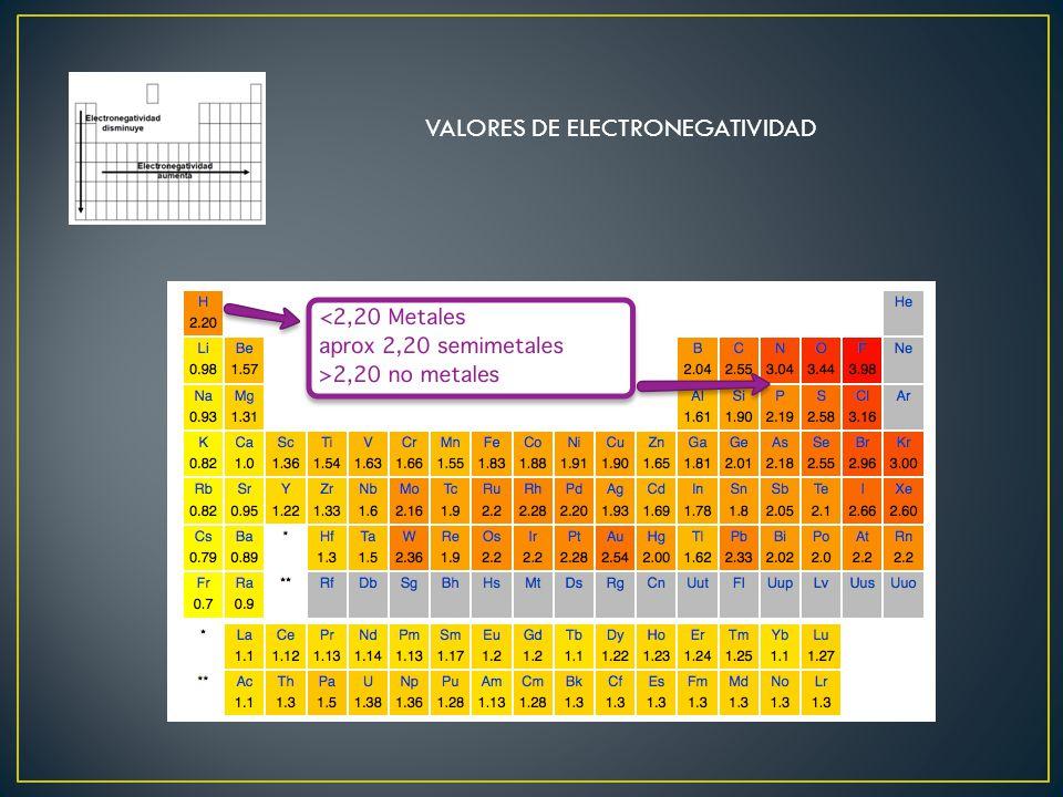 VALORES DE ELECTRONEGATIVIDAD