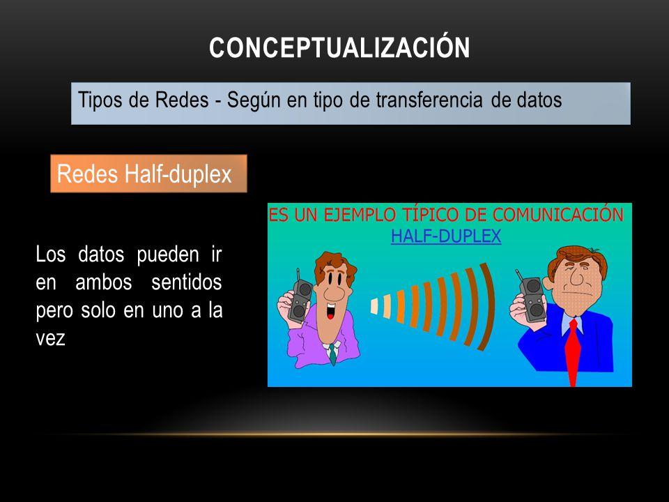 CONCEPTUALIZACIÓN Tipos de Redes - Según en tipo de transferencia de datos Redes Half-duplex Los datos pueden ir en ambos sentidos pero solo en uno a