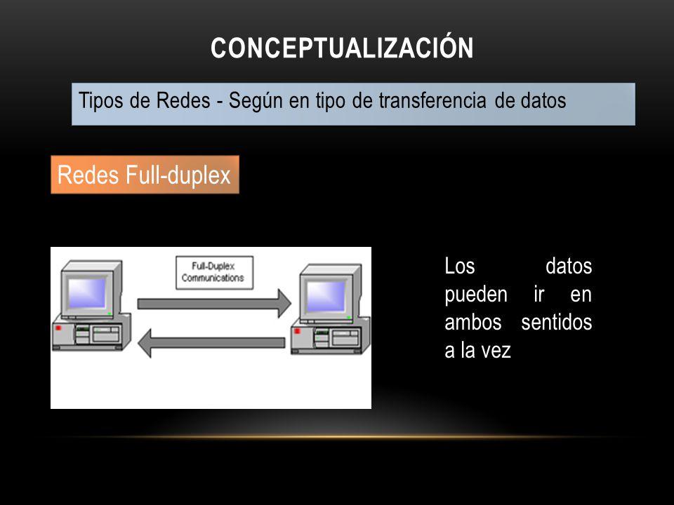CONCEPTUALIZACIÓN Tipos de Redes - Según en tipo de transferencia de datos Redes Full-duplex Los datos pueden ir en ambos sentidos a la vez