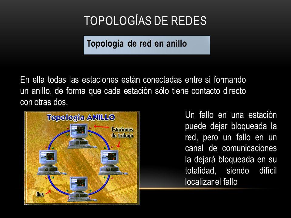 TOPOLOGÍAS DE REDES Topología de red en anillo En ella todas las estaciones están conectadas entre si formando un anillo, de forma que cada estación s