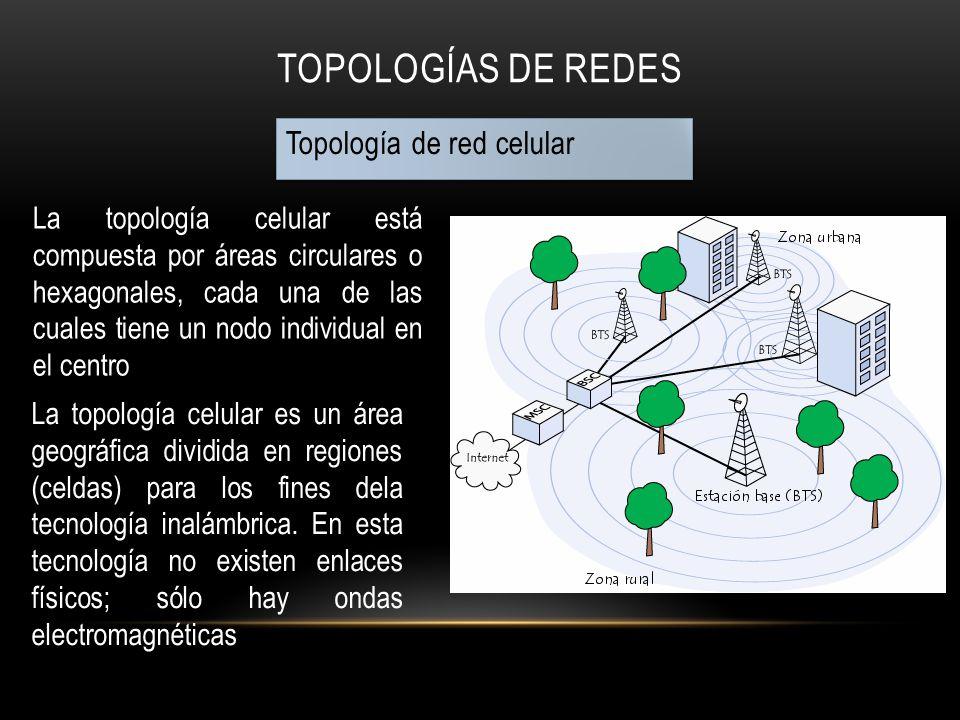TOPOLOGÍAS DE REDES Topología de red celular La topología celular está compuesta por áreas circulares o hexagonales, cada una de las cuales tiene un n