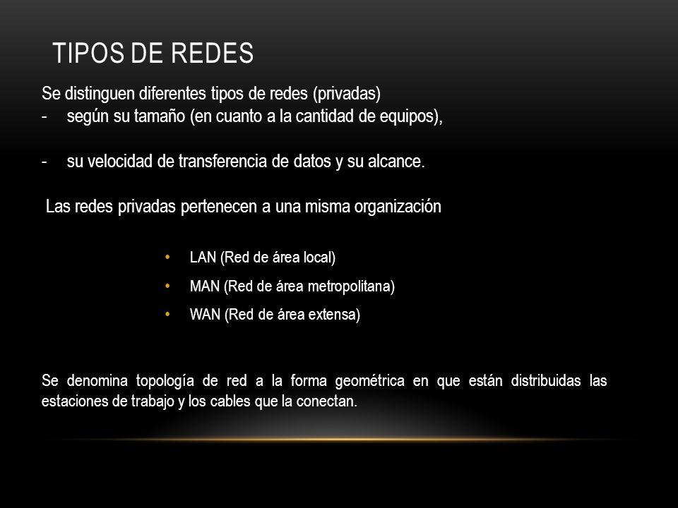 TIPOS DE REDES LAN (Red de área local) MAN (Red de área metropolitana) WAN (Red de área extensa) Se distinguen diferentes tipos de redes (privadas) -s