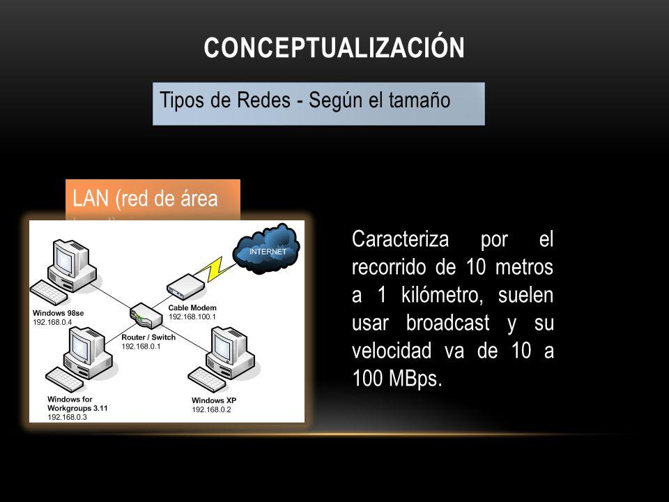 CONCEPTUALIZACIÓN Tipos de Redes - Según el tamaño LAN (red de área local) Caracteriza por el recorrido de 10 metros a 1 kilómetro, suelen usar broadc