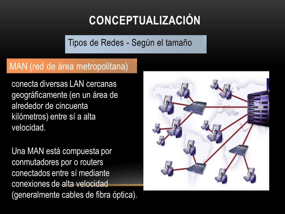 CONCEPTUALIZACIÓN Tipos de Redes - Según el tamaño MAN (red de área metropolitana) conecta diversas LAN cercanas geográficamente (en un área de alrede