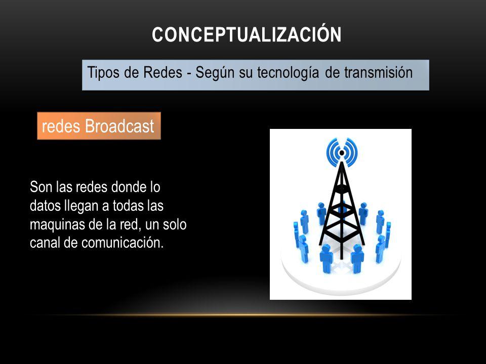 CONCEPTUALIZACIÓN Tipos de Redes - Según su tecnología de transmisión redes Broadcast Son las redes donde lo datos llegan a todas las maquinas de la r