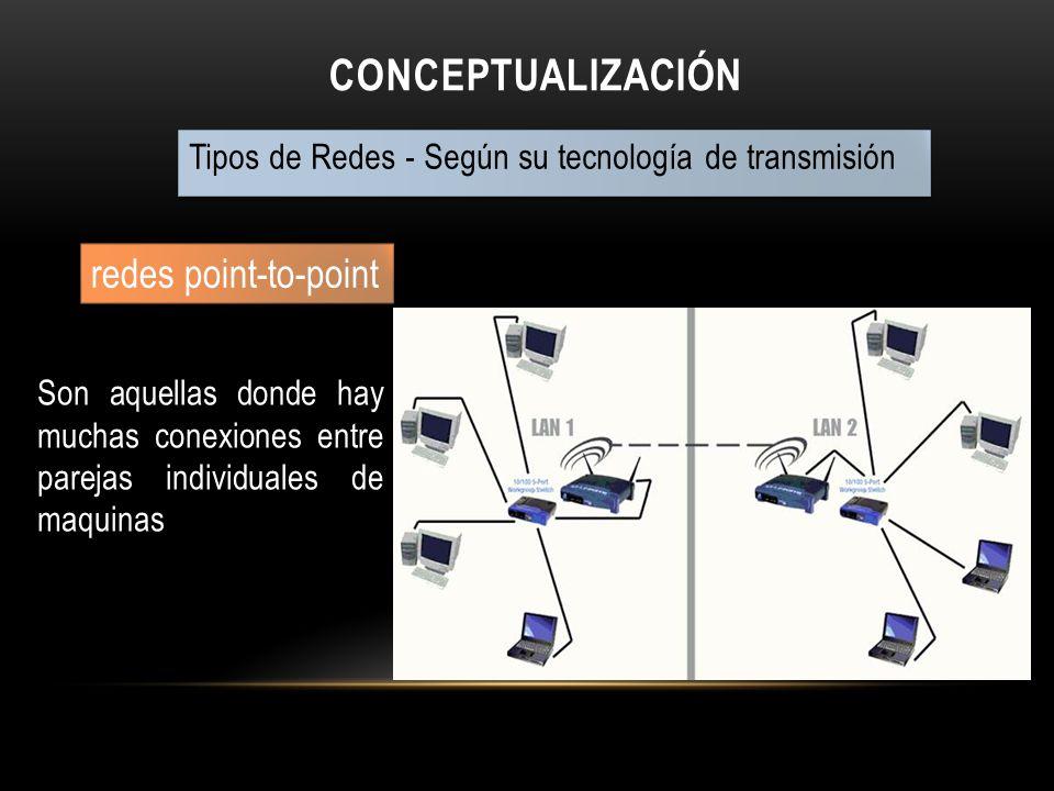 CONCEPTUALIZACIÓN Tipos de Redes - Según su tecnología de transmisión redes point-to-point Son aquellas donde hay muchas conexiones entre parejas indi