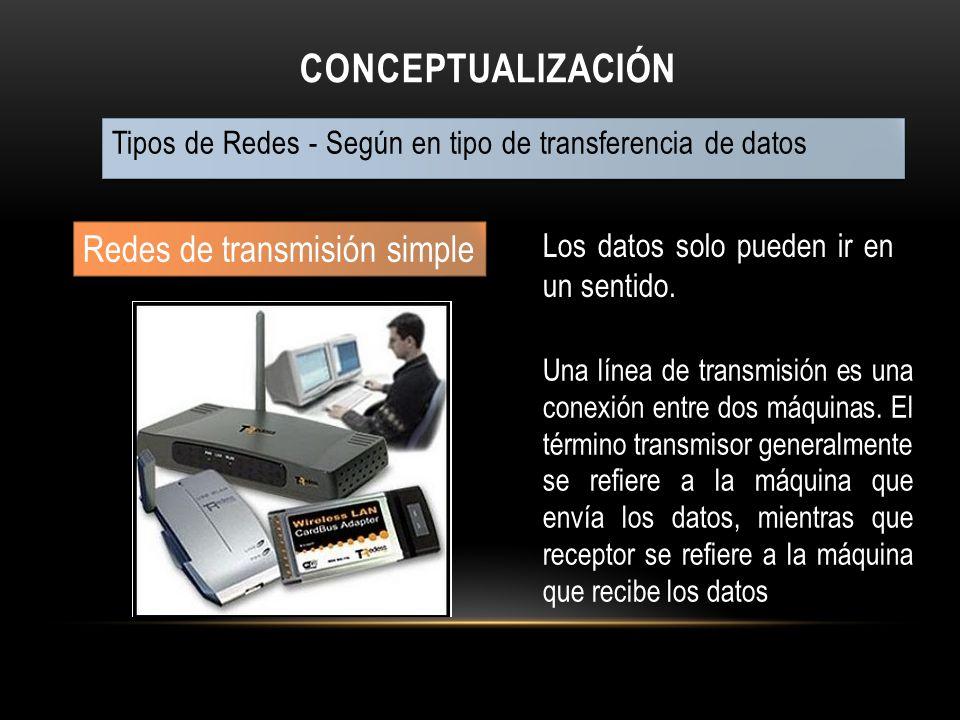 CONCEPTUALIZACIÓN Tipos de Redes - Según en tipo de transferencia de datos Redes de transmisión simple Los datos solo pueden ir en un sentido. Una lín