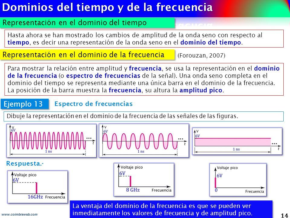 14 www.coimbraweb.com Representación en el dominio del tiempo La ventaja del dominio de la frecuencia es que se pueden ver inmediatamente los valores