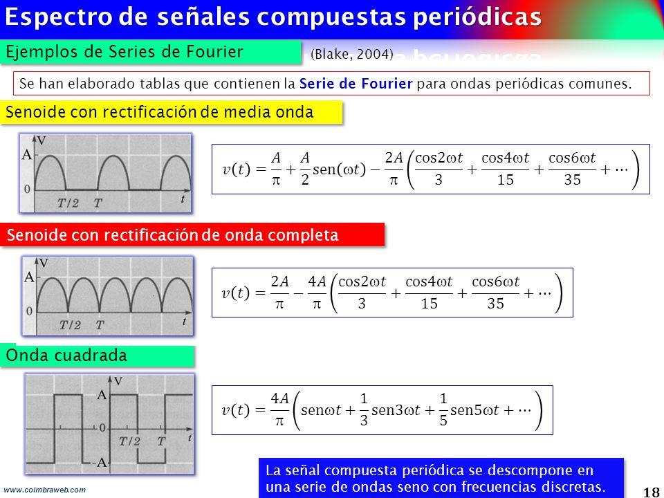 18 Ejemplos de Series de Fourier Se han elaborado tablas que contienen la Serie de Fourier para ondas periódicas comunes. Senoide con rectificación de