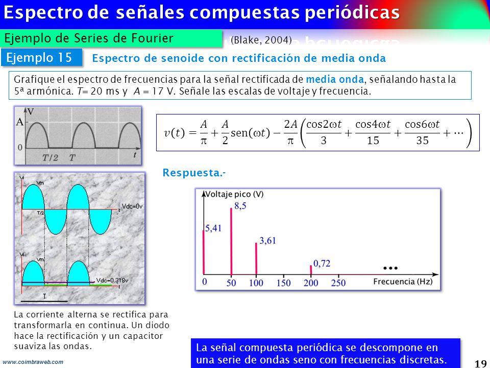 19 Ejemplo de Series de Fourier www.coimbraweb.com Espectro de senoide con rectificación de media onda Ejemplo 15 Grafique el espectro de frecuencias