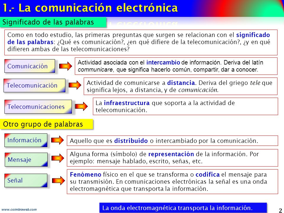 3 www.coimbraweb.com Un sistema de comunicación esta conformado por 7 elementos El transmisor, el medio y el receptor constituyen el sistema de transmisión.