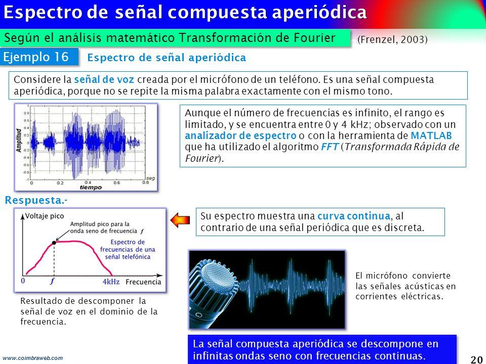 20 Resultado de descomponer la señal de voz en el dominio de la frecuencia. Ejemplo 16 Respuesta.- Espectro de señal aperiódica Considere la señal de