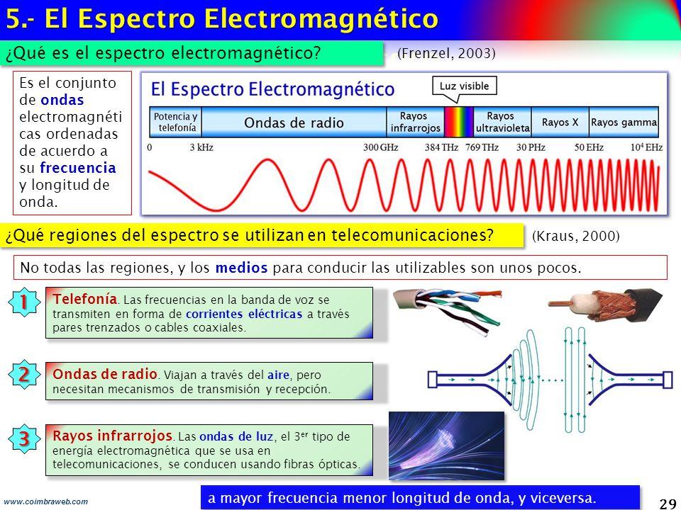 29 ¿Qué es el espectro electromagnético? a mayor frecuencia menor longitud de onda, y viceversa. www.coimbraweb.com ¿Qué regiones del espectro se util