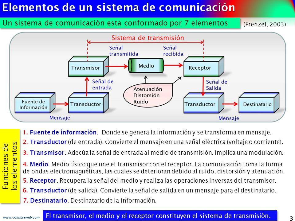 3 www.coimbraweb.com Un sistema de comunicación esta conformado por 7 elementos El transmisor, el medio y el receptor constituyen el sistema de transm