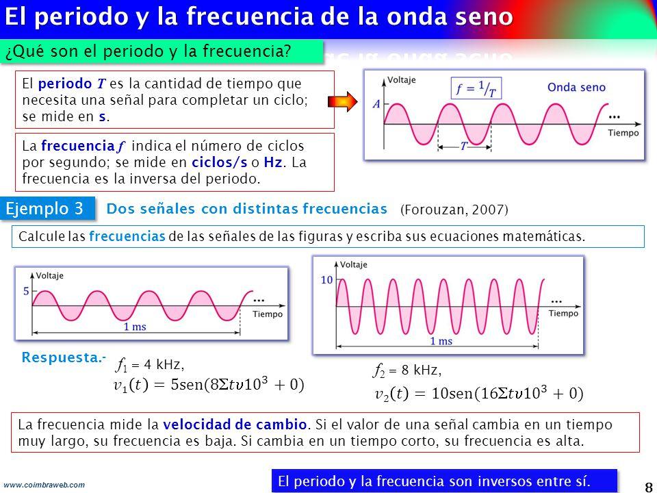 8 www.coimbraweb.com ¿Qué son el periodo y la frecuencia? El periodo y la frecuencia son inversos entre sí. Dos señales con distintas frecuencias Ejem
