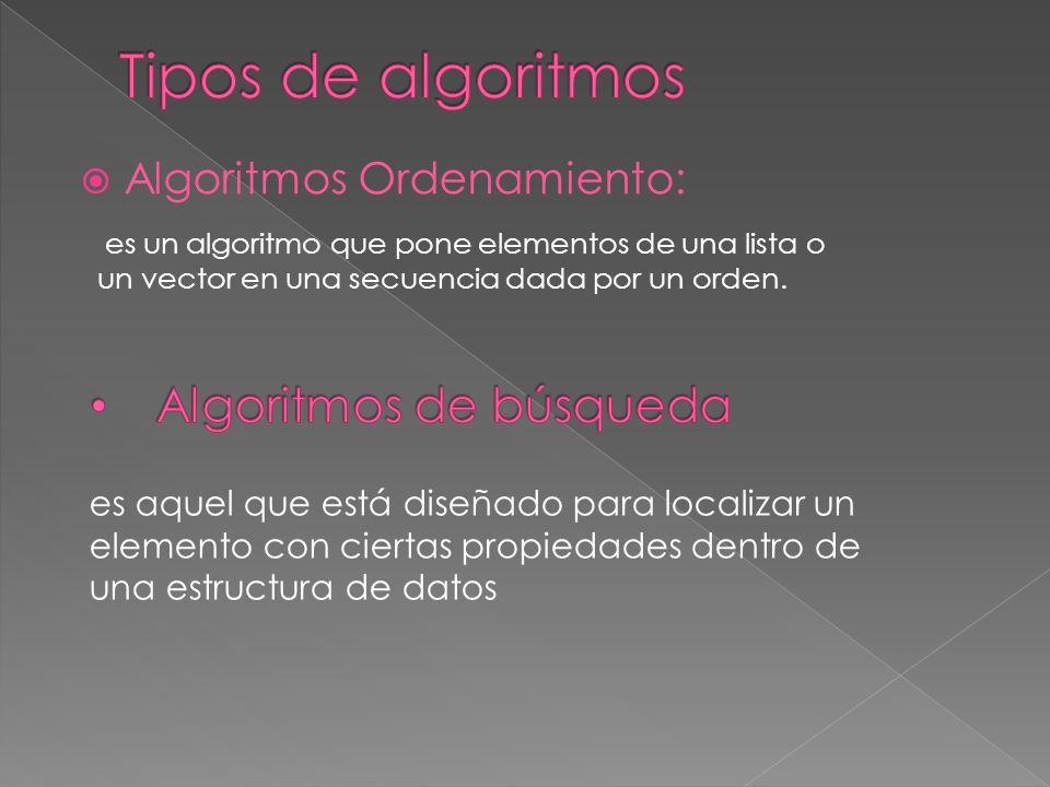 Algoritmos Ordenamiento: es un algoritmo que pone elementos de una lista o un vector en una secuencia dada por un orden. es aquel que está diseñado pa