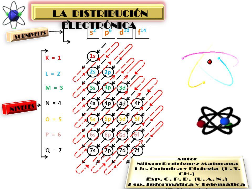 1s 2s 3s 4s 5s 6s 7s 2p 3p 4p 5p 6p 7p 3d 4d 5d 6d 7d 4f 5f 6f 7f s2s2 p6p6 d 10 f 14 K = 1 L = 2 M = 3 N = 4 O = 5 P = 6 Q = 7