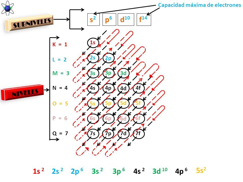 1s 2s 3s 4s 5s 6s 7s 2p 3p 4p 5p 6p 7p 3d 4d 5d 6d 7d 4f 5f 6f 7f s2s2 p6p6 d 10 f 14 K = 1 L = 2 M = 3 N = 4 O = 5 P = 6 Q = 7 1s 2 2s 2 3s 2 4s 2 2p