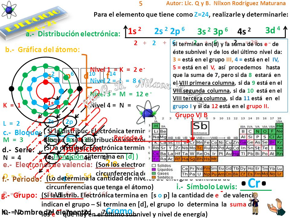1s 2s 3s 4s 5s 6s 7s 2p 3p 4p 5p 6p 7p 3d 4d 5d 6d 7d 4f 5f 6f 7f s2s2 p6p6 d 10 f 14 K = 1 L = 2 M = 3 N = 4 O = 5 P = 6 Q = 7 1s 2 2s 2 2p 6 Para el