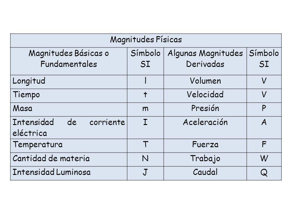 Magnitudes Físicas Magnitudes Básicas o Fundamentales Símbolo SI Algunas Magnitudes Derivadas Símbolo SI LongitudlVolumenV TiempotVelocidadV MasamPresiónP Intensidad de corriente eléctrica IAceleraciónA TemperaturaTFuerzaF Cantidad de materiaNTrabajoW Intensidad LuminosaJCaudalQ