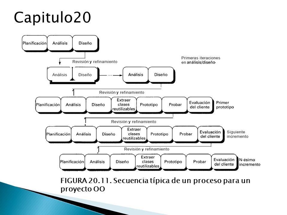 Capitulo20 FIGURA 20.11. Secuencia típica de un proceso para un proyecto OO