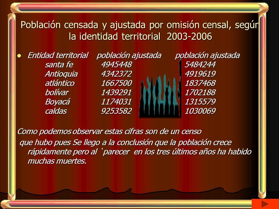 Población censada y ajustada por omisión censal, según la identidad territorial 2003-2006 Entidad territorial población ajustada población ajustada santa fe 49454485484244 Antioquia43423724919619 atlántico16675001837468 bolívar14392911702188 Boyacá11740311315579 caldas92535821030069 Entidad territorial población ajustada población ajustada santa fe 49454485484244 Antioquia43423724919619 atlántico16675001837468 bolívar14392911702188 Boyacá11740311315579 caldas92535821030069 Como podemos observar estas cifras son de un censo que hubo pues Se llego a la conclusión que la población crece rápidamente pero al `parecer en los tres últimos años ha habido muchas muertes.