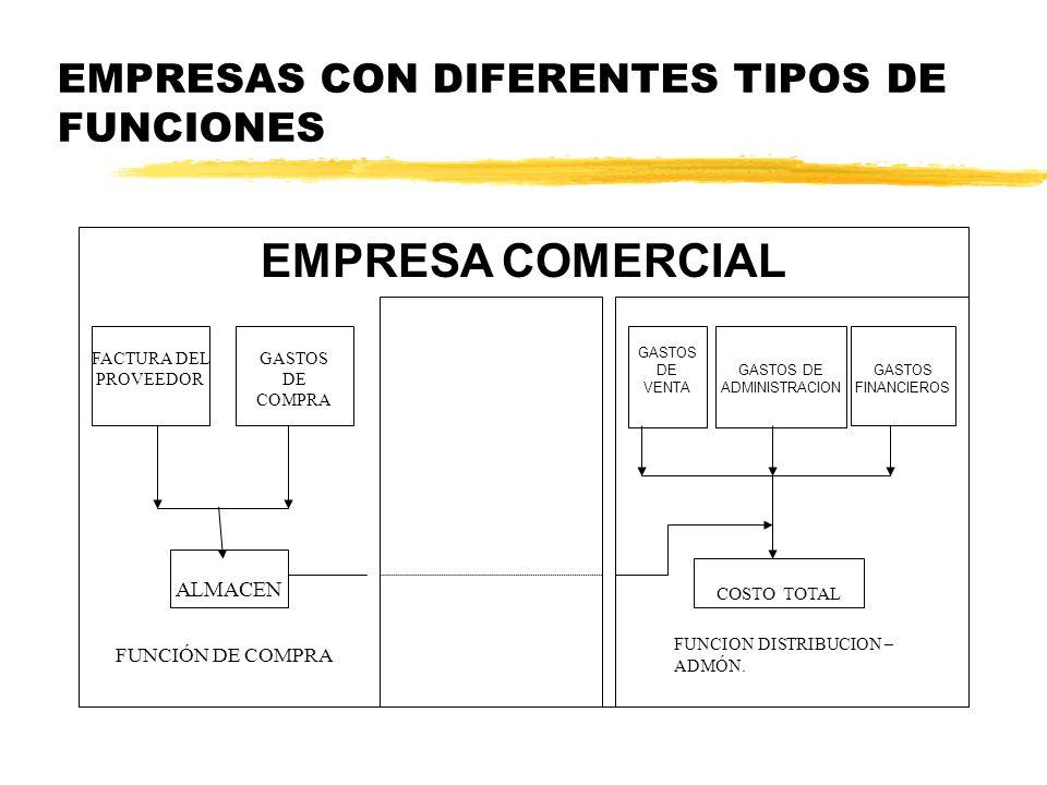 EMPRESAS CON DIFERENTES TIPOS DE FUNCIONES LA EMPRESA COMERCIAL: Su principal función económica es actuar como intermediario, comprando artículos elab