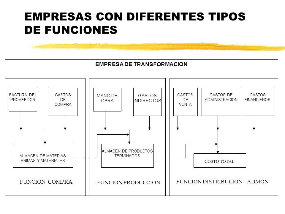 EMPRESAS CON DIFERENTES TIPOS DE FUNCIONES Se dedica a la adquisición de materias primas para transformarlas física y/o químicamente y obtener un nuev