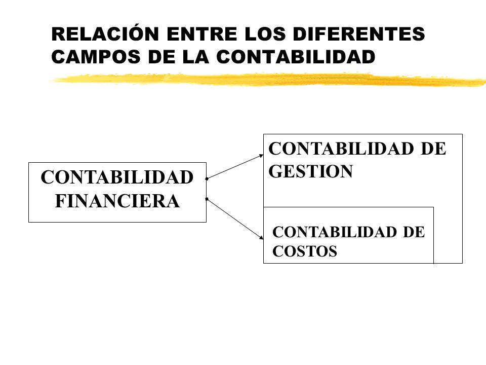 TEMA I. Introducción a la contabilidad de costos. Conceptos básicos Concepto de contabilidad de costos. Objetivos de la contabilidad de costos. Concep