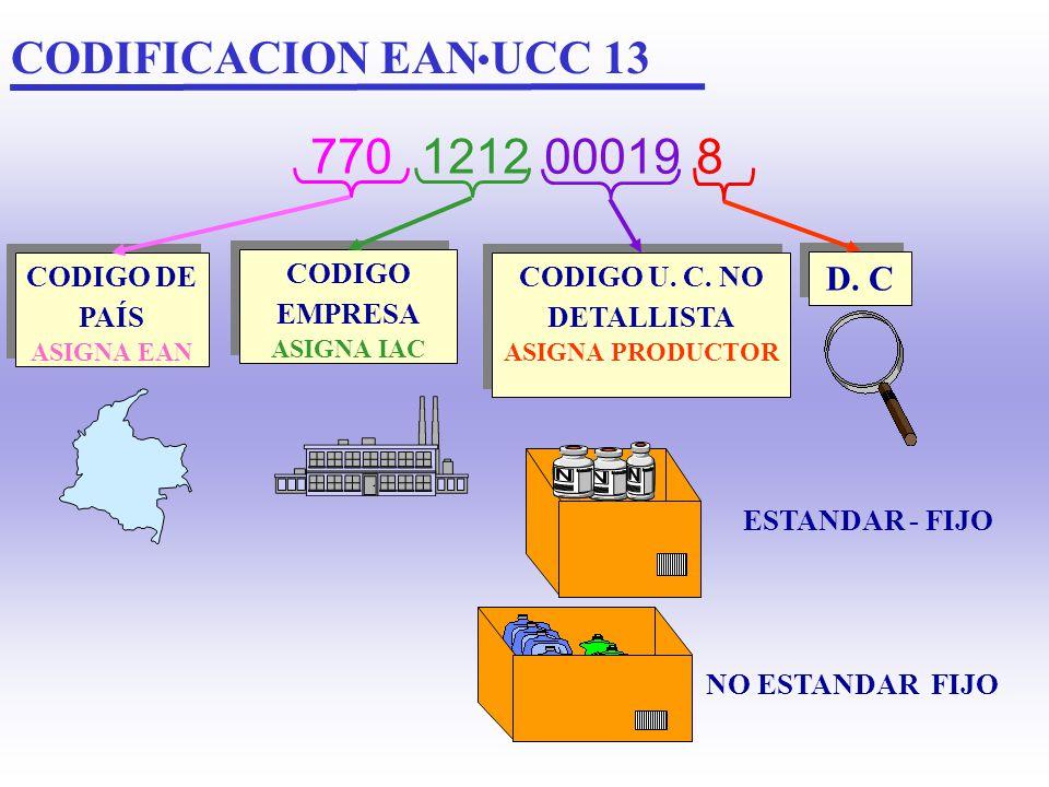 EJEMPLO ASIGNACION DE CODIGOS EAN UCC 14 1 770 1234 00001 8 770 1234 00000 1 1 BENTANOL 50 grs. CODIGO EAN UCC 14 EAN UCC 13 90 grs. UNID 8 Unid 10 Un