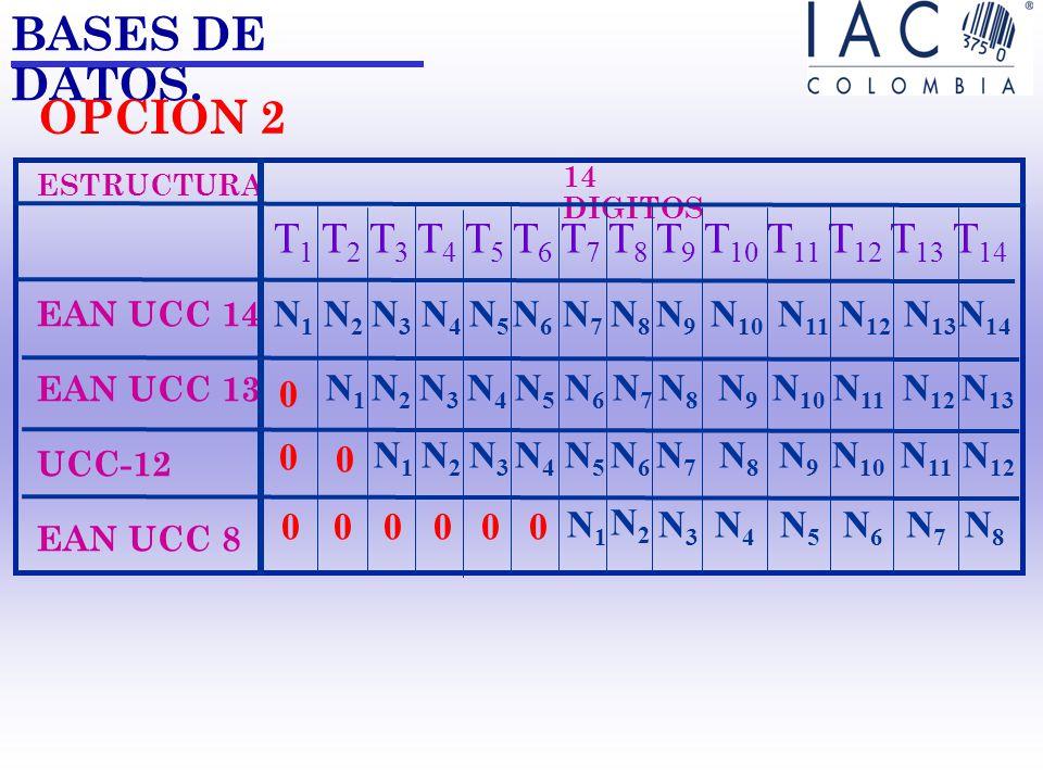 BASES DE DATOS. ESTRUCTURA EAN UCC 14 EAN UCC 13 UCC-12 EAN UCC 8 14 DIGITOS T 1 T 2 T 3 T 4 T 5 T 6 T 7 T 8 T 9 T 10 T 11 T 12 T 13 T 14 N1N1 N2N2 N3