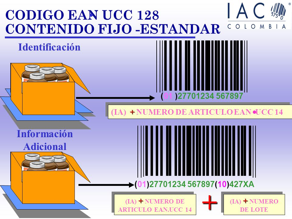 CONSISTE EN COMBINAR EN UN UNICO CODIGO DE BARRAS VARIOS IA´S Y SUS CORRESPONDIENTES CAMPOS DE DATOS. CONCATENACION (IA) (01)17701234 567897 (17) 9901